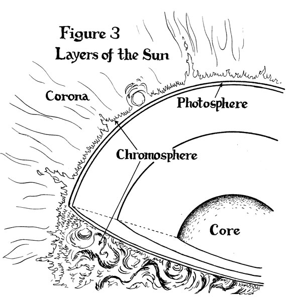 Layers Sun Diagram Enthusiast Wiring Diagrams